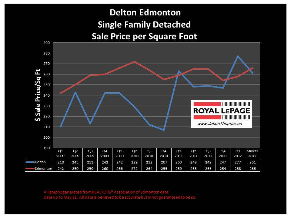 delton central edmonton real estate house price graph
