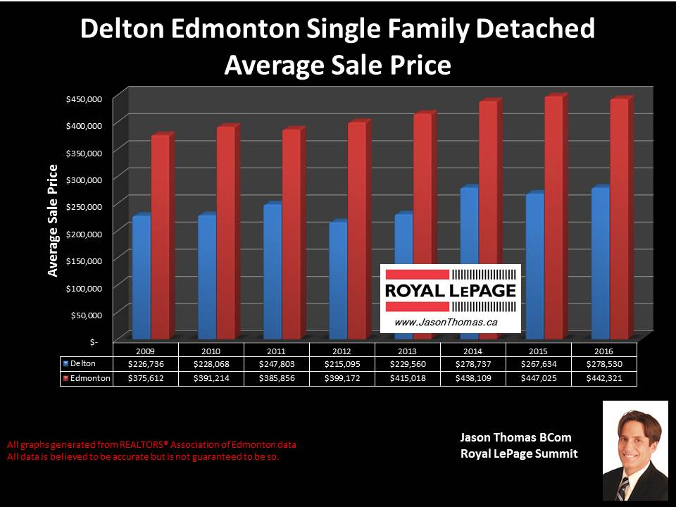Delton central Edmonton home sold price graph