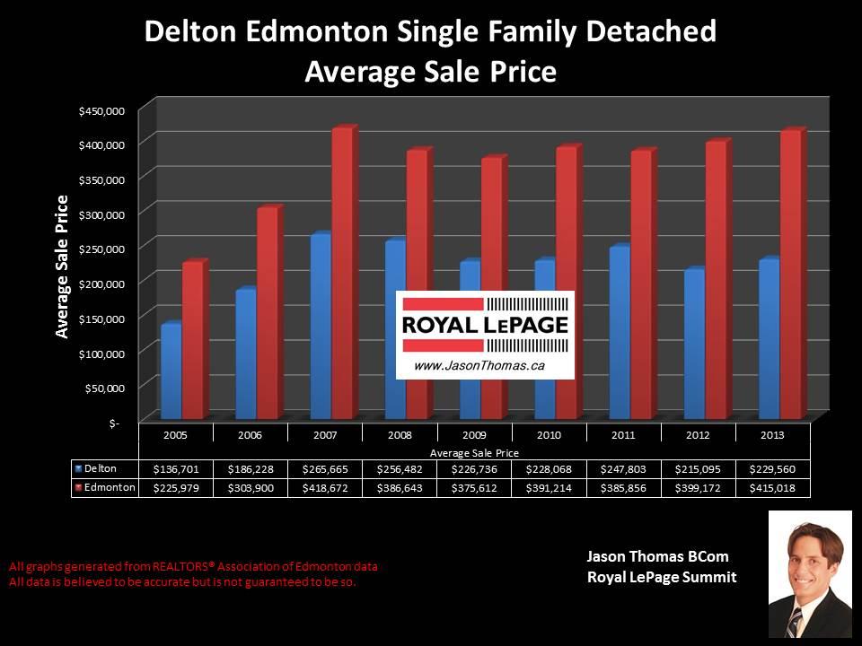 Delton homes for sale