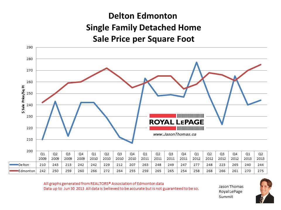 Delton real estate sale price