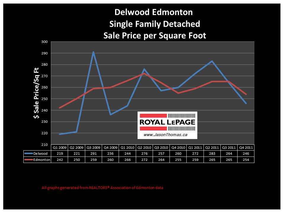 Delwood Edmonton real estate average sale price graph 2012