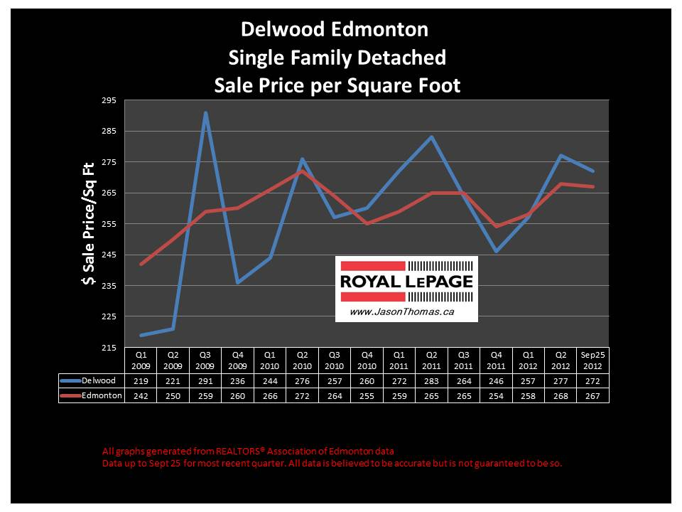 Delwood real estate price graph