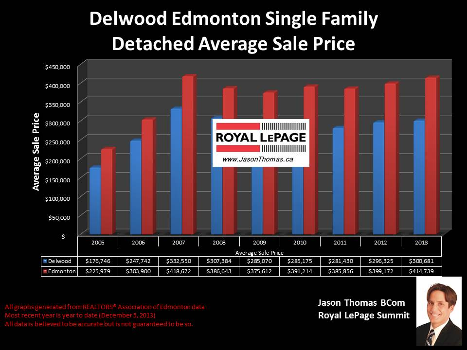 Delwood Edmonton average home sale price graph 2005 to 2013