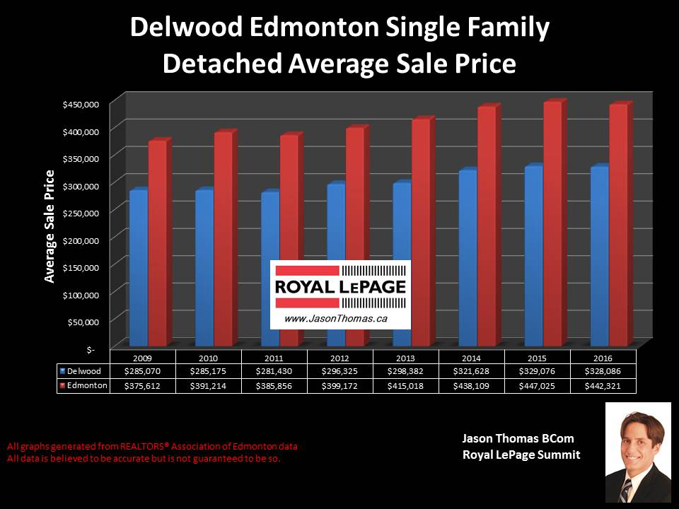 Delwood Northeast Edmonton home selling price chart