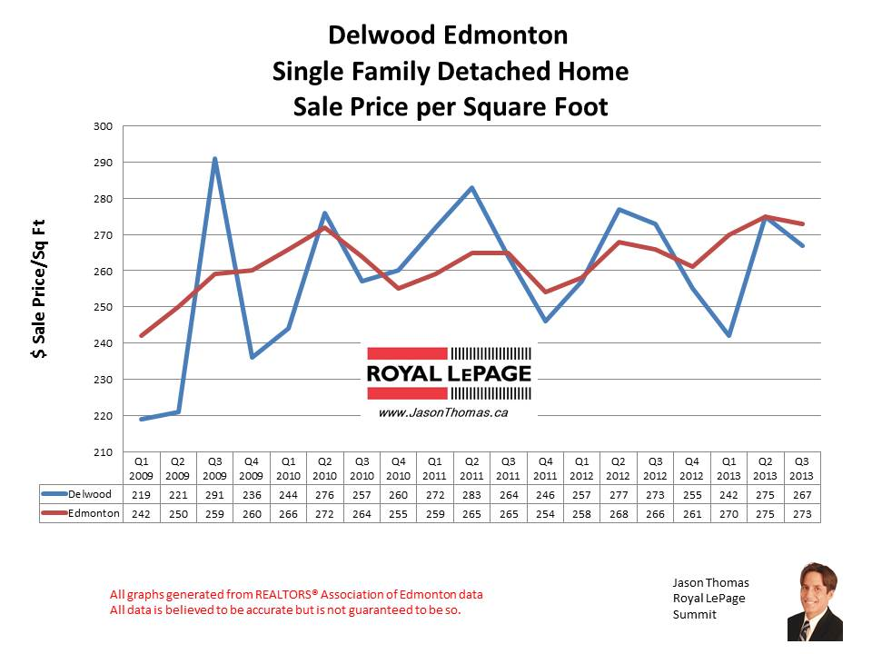 Delwood home sales