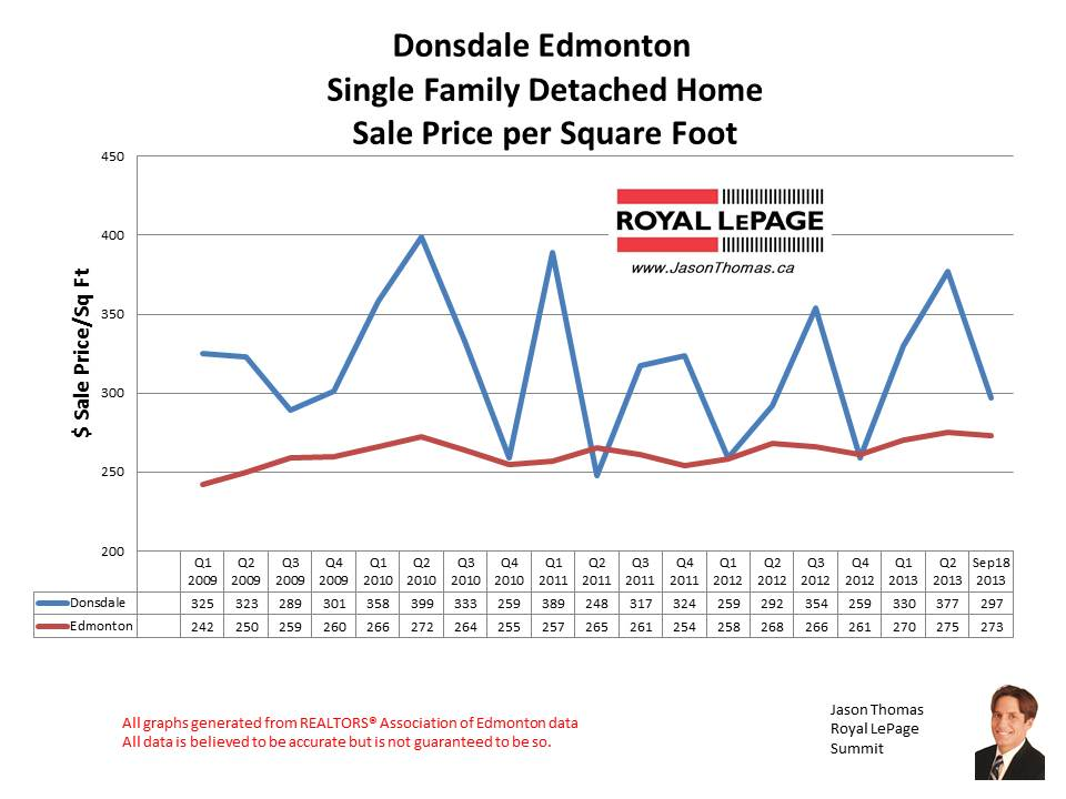 Donsdale Home sales