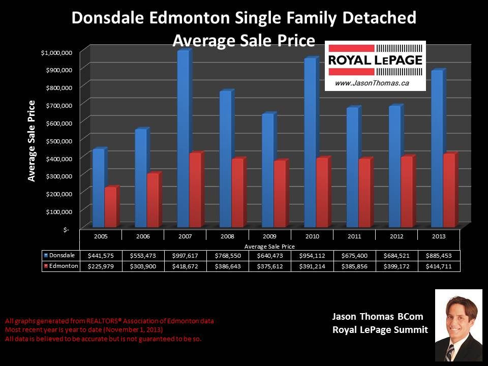 Donsdale edmonton average home sale price chart 2005 to 2013