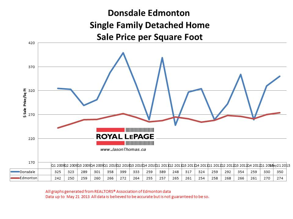 Donsdale home sale prices