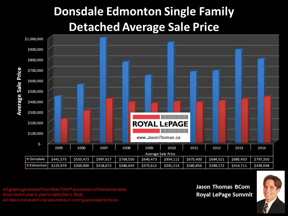 Donsdale homes for sale in Edmonton