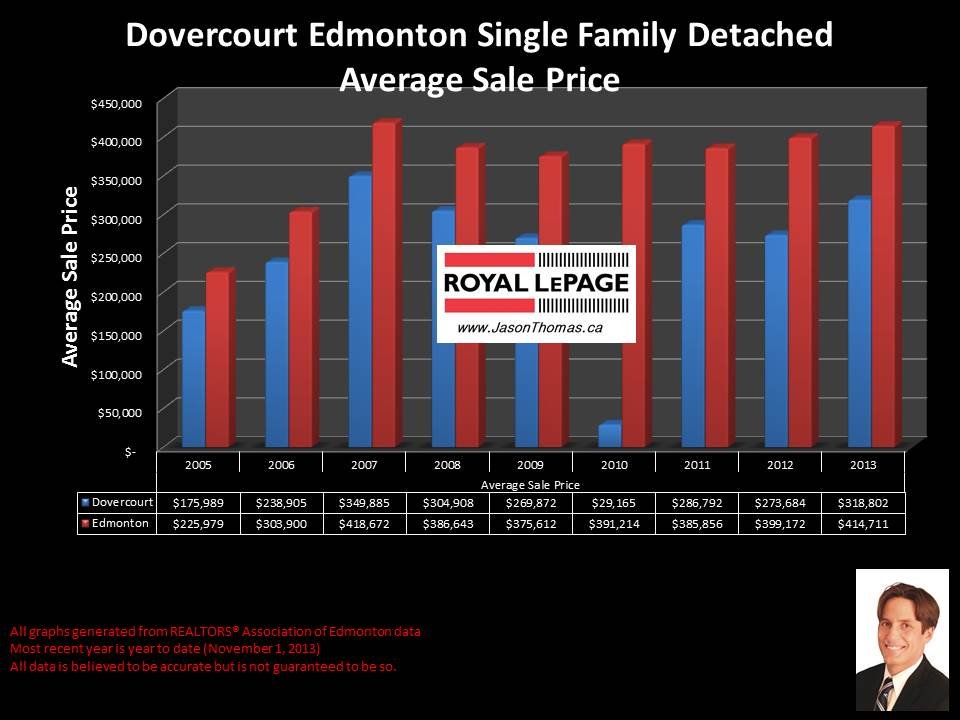 Dovercourt Edmonton average sale price for homes back to 2005