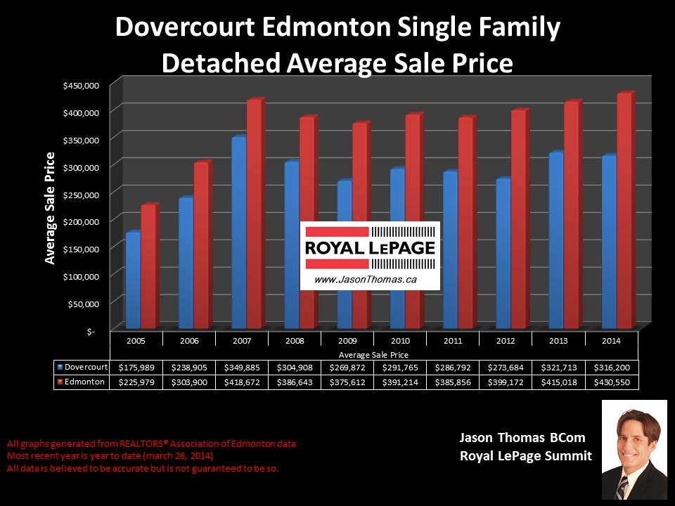 Dovercourt Edmonton homes for sale