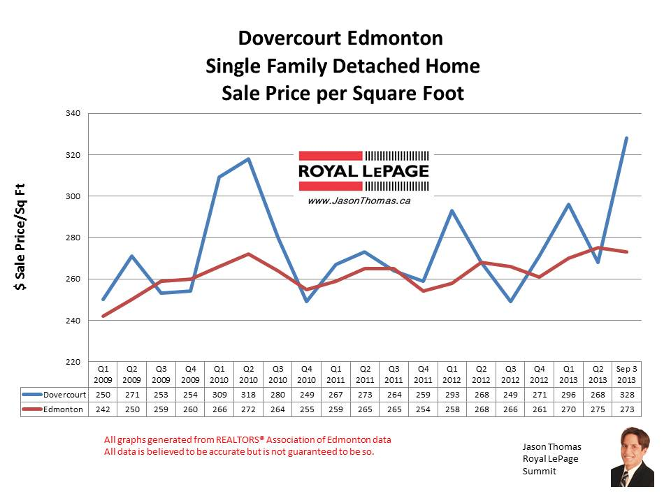 Dovercourt Home Sale Prices