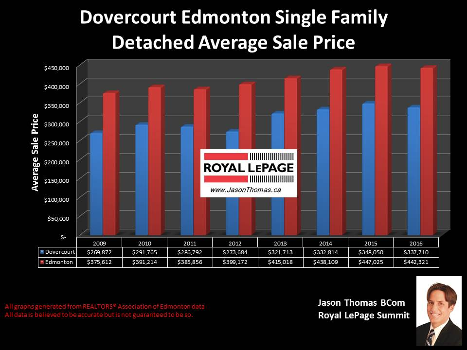 Dovercourt house selling price graph in Edmonton