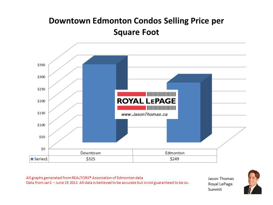 Downtown Edmonton condo prices