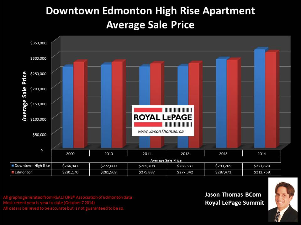 Downtown condos for sale in Edmonton