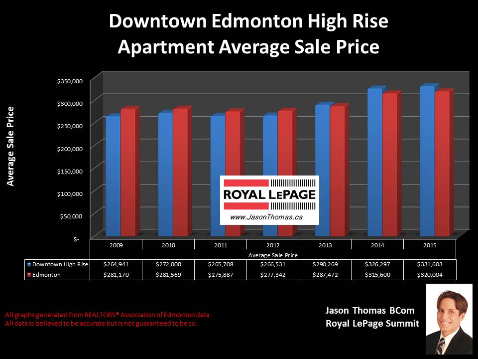 Downtown Edmonton high rise condo selling prices