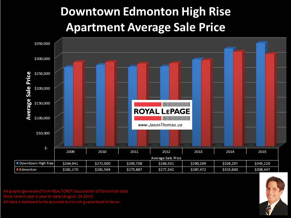 Downtown edmonton condos for sale