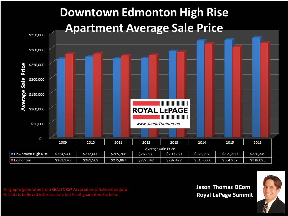 Downtown Edmonton condo selling price graph