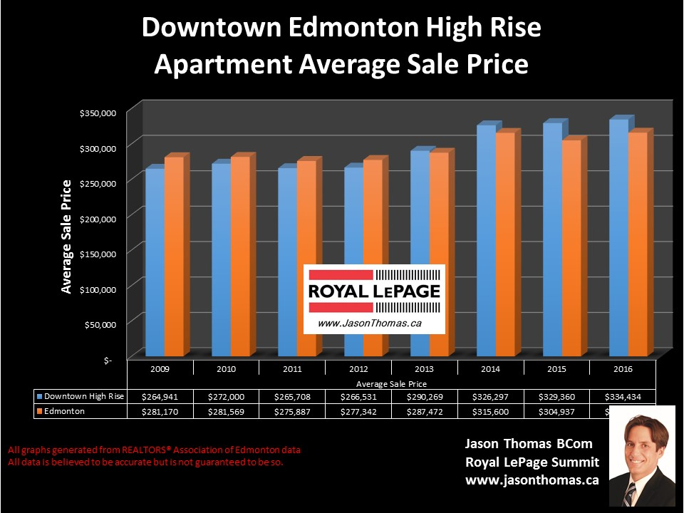 Downtown  Edmonton condo sale price graph