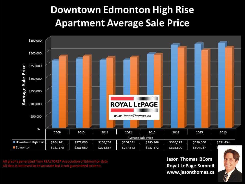 Downtown  Edmonton condo sale price graph