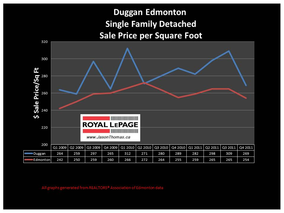 Duggan Edmonton real estate average sale price graph