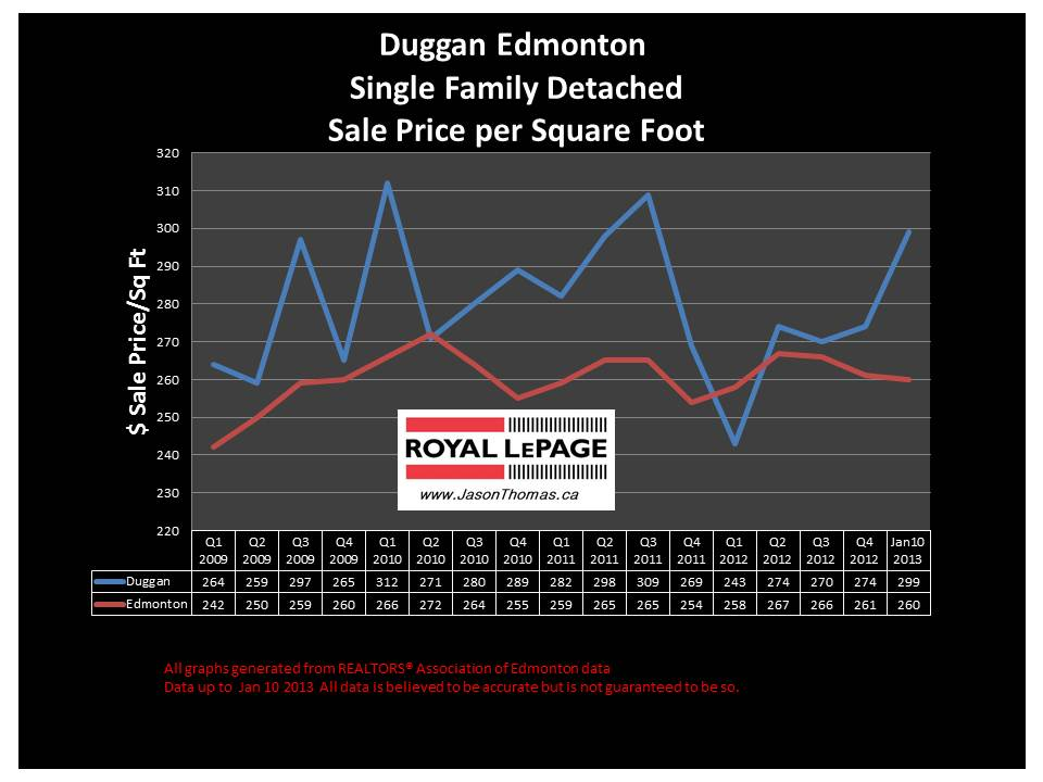 Duggan Home sale price chart 2013