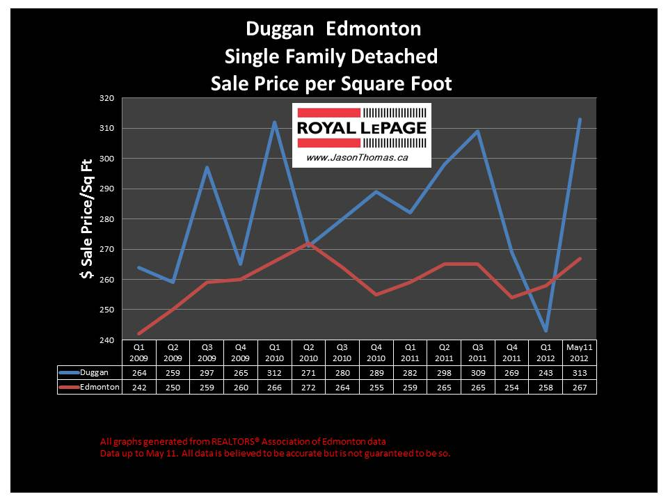 Duggan South Edmonton real estate sale price graph 2012