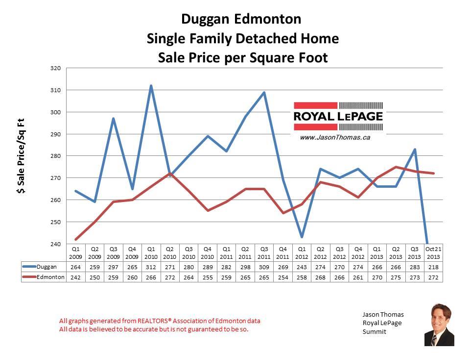 Duggan home sales