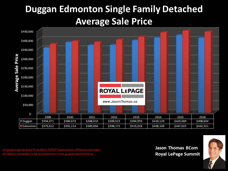duggan home selling price chart in Edmonton