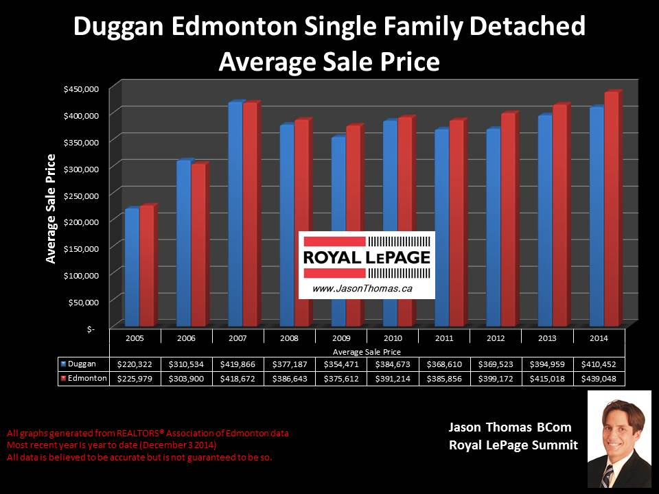 Duggan homes for sale in Edmonton