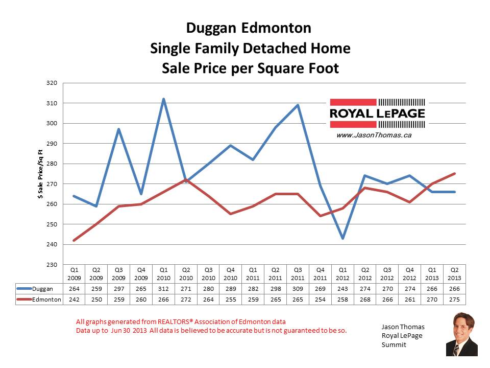 Duggan real estate sale prices