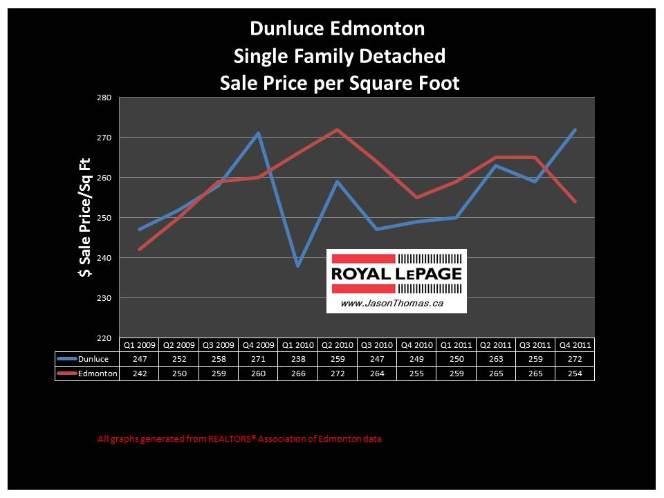 Dunluce Castledowns Edmonton real estate average sale price