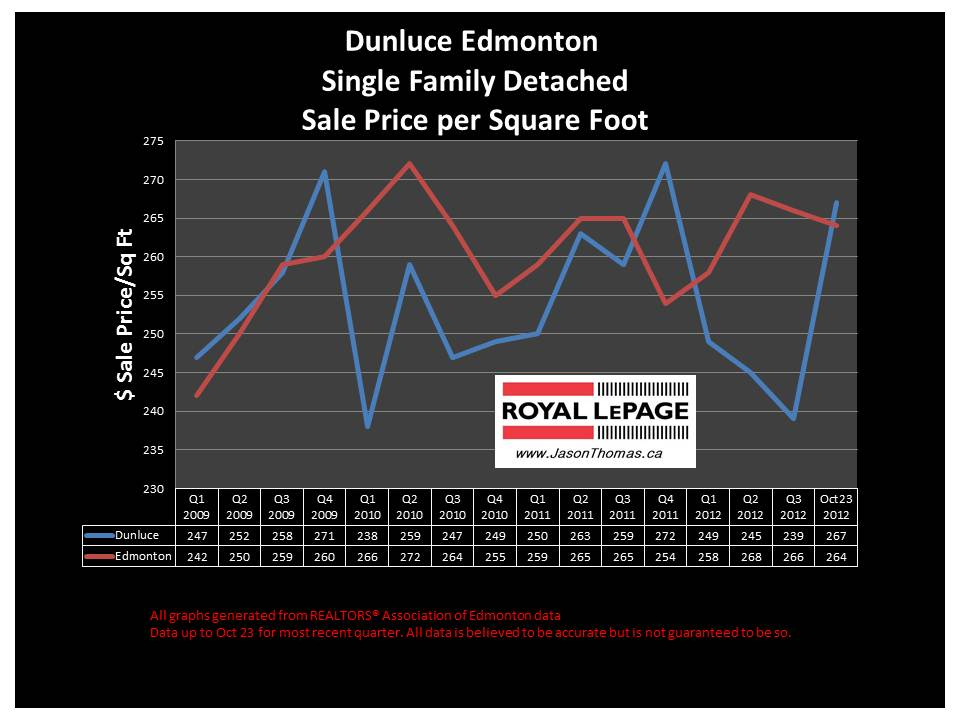 Dunluce home sale price graph