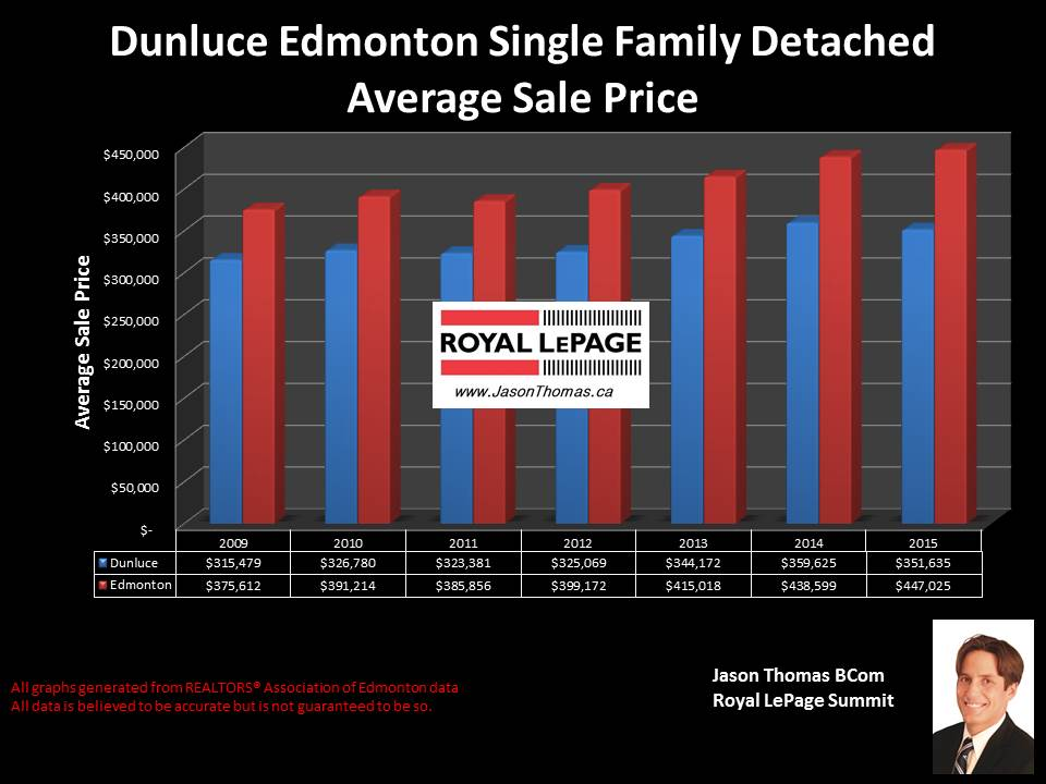 Dunluce castledowns average selling price graph