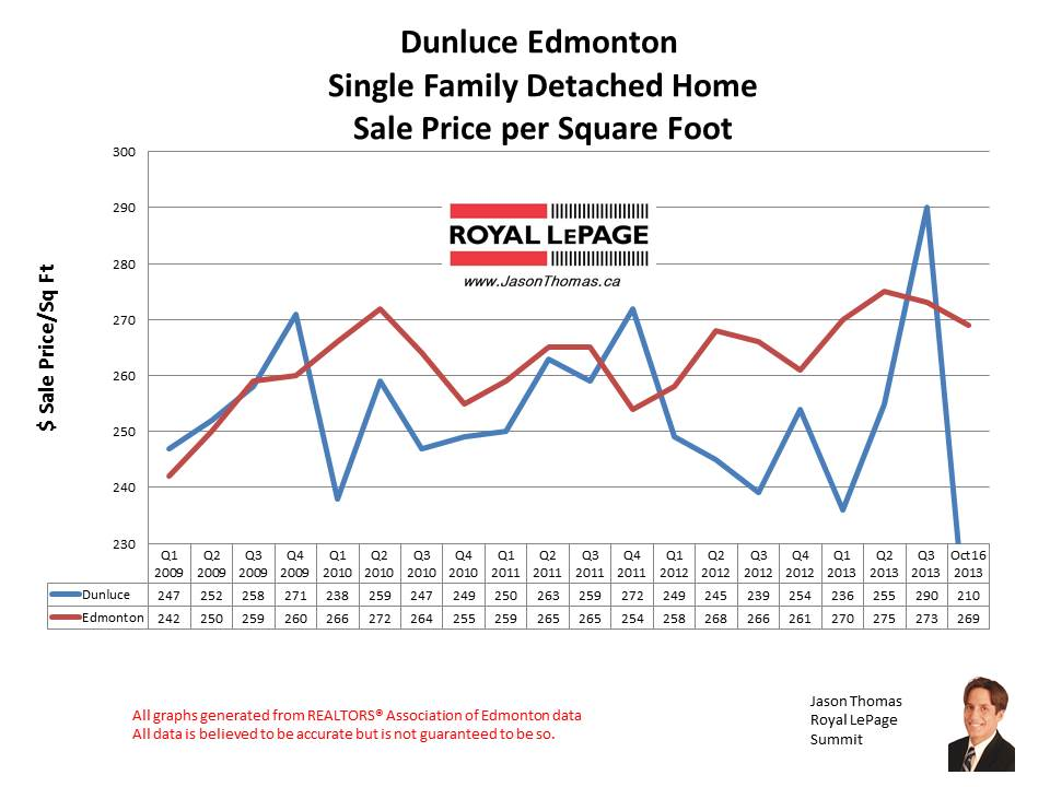 Dunluce Castledowns home sales