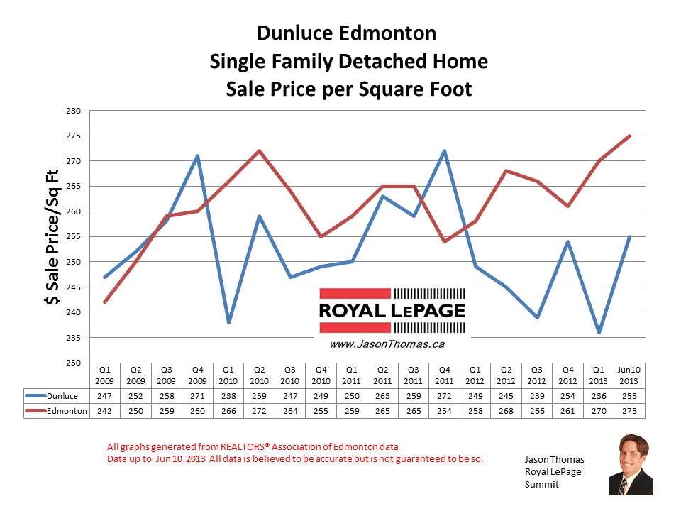 Dunluce castledowns home sale prices