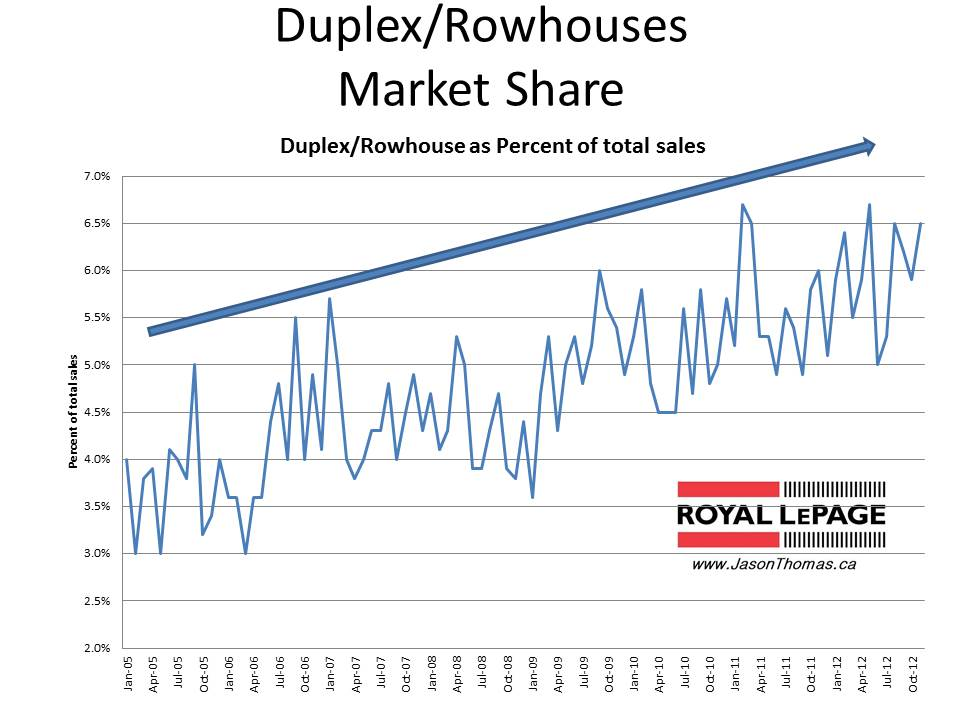 duplex sales in Edmonton