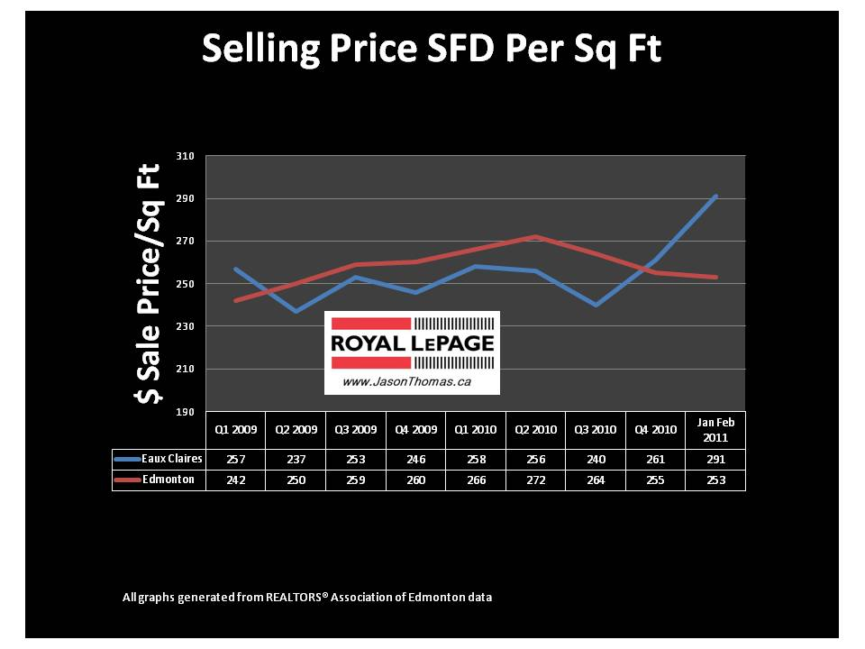 Eaux Claires Edmonton real estate average sale price per square foot graph mls