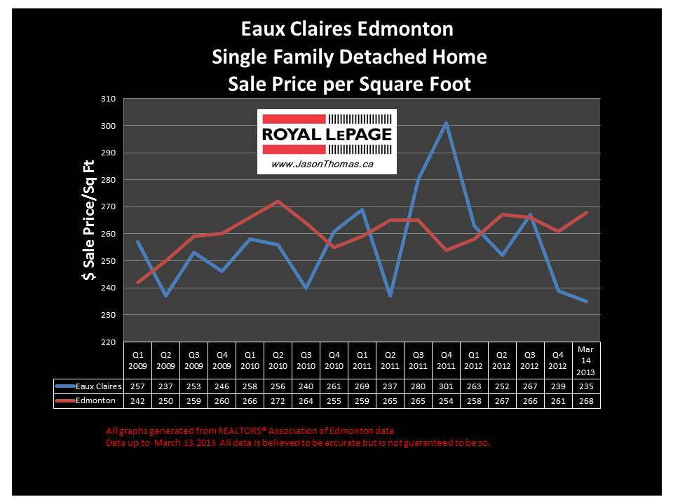Eaux Claires home sale price graph Edmonton