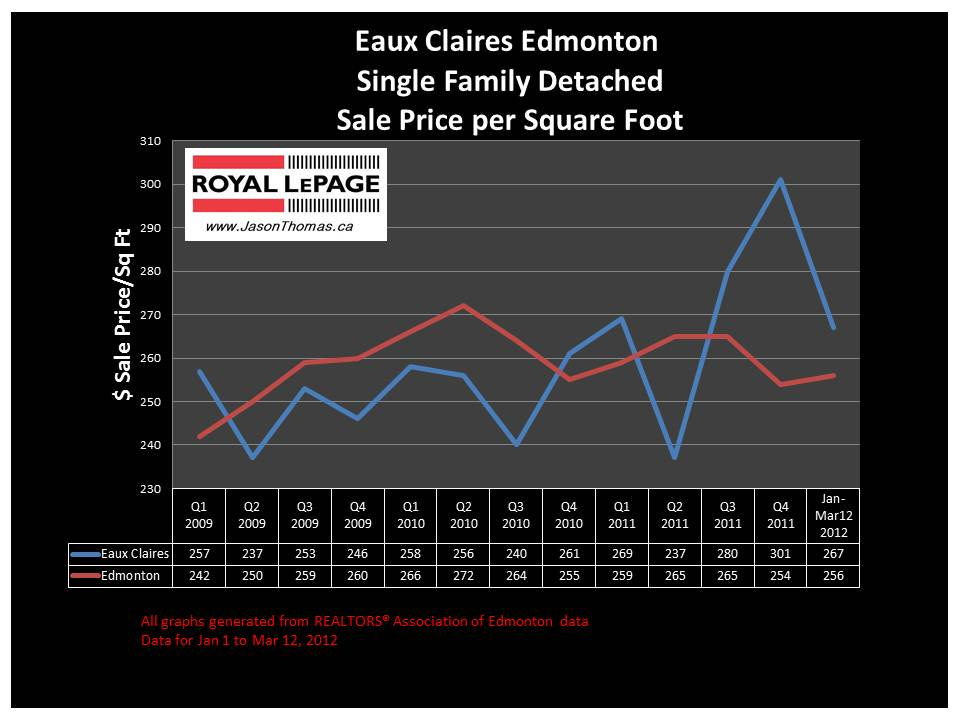 Eaux Claires North Edmonton real estate sale price 2012