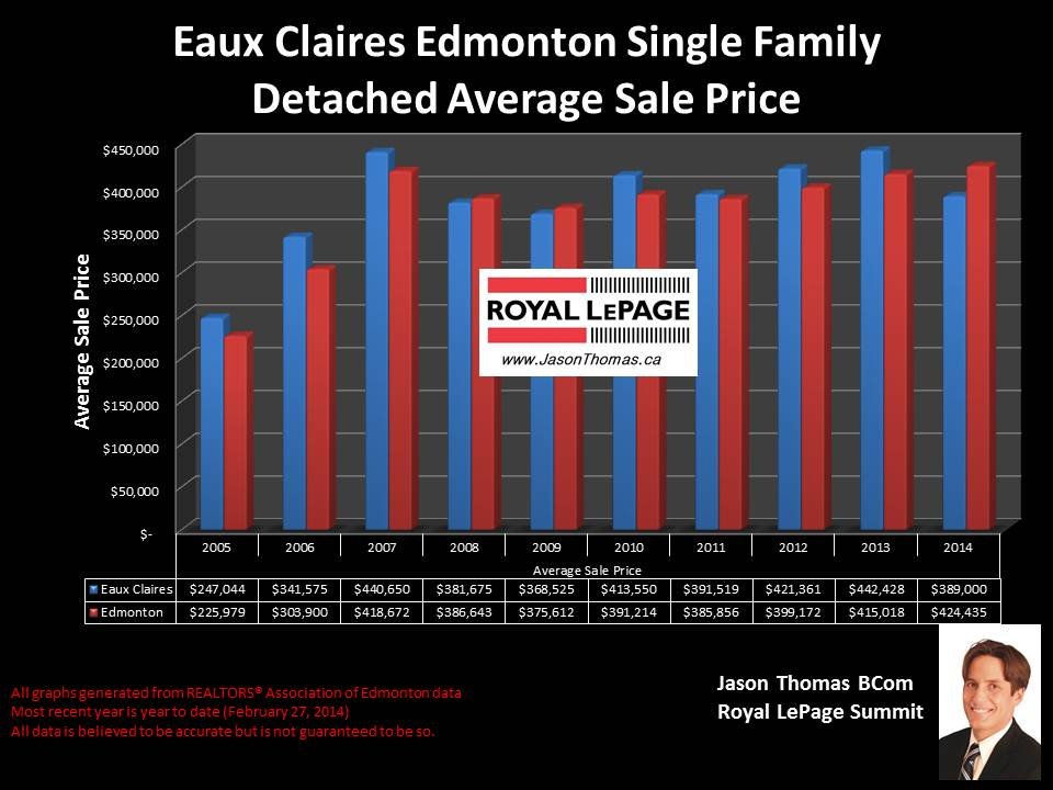 Eaux Claires Edmonton homes for sale
