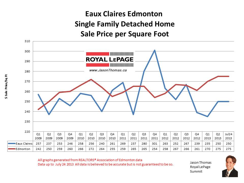 Eaux Claires Real estate sale prices