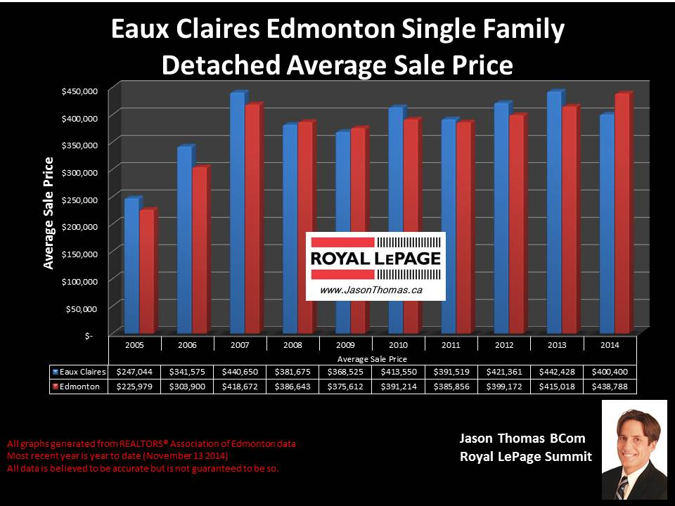 Eaux Claires homes for sale in edmonton