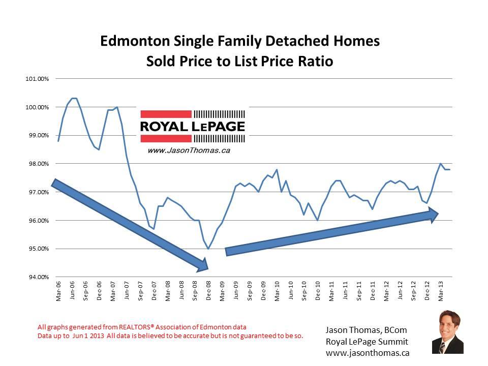 Edmonton real estate sold price to list price ratio