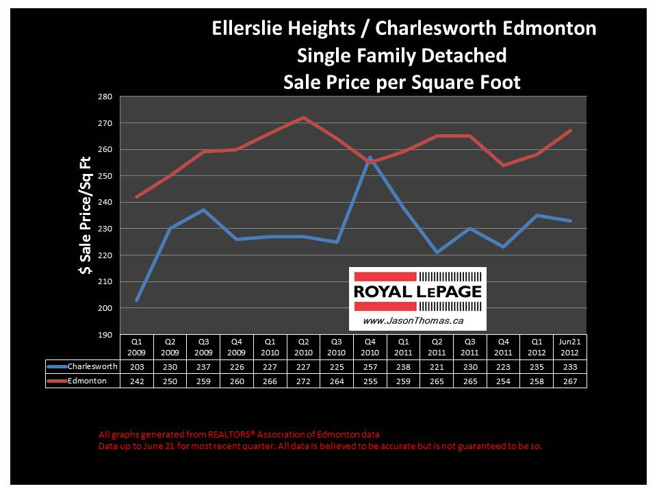 Charlesworth Ellerslie heights average house sale price graph