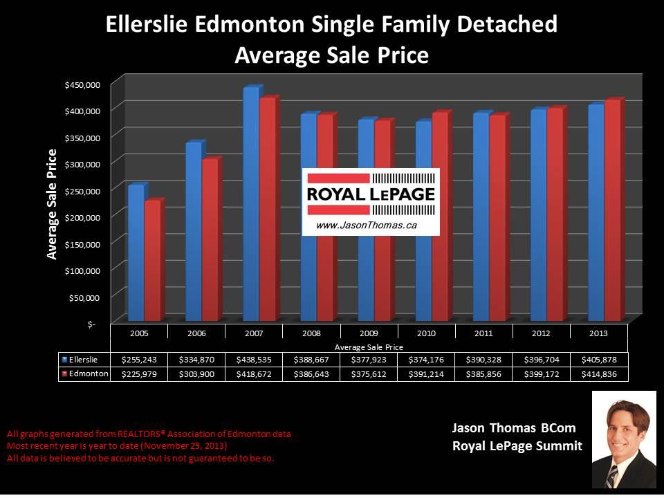 Ellerslie Edmonton average house price graph historical