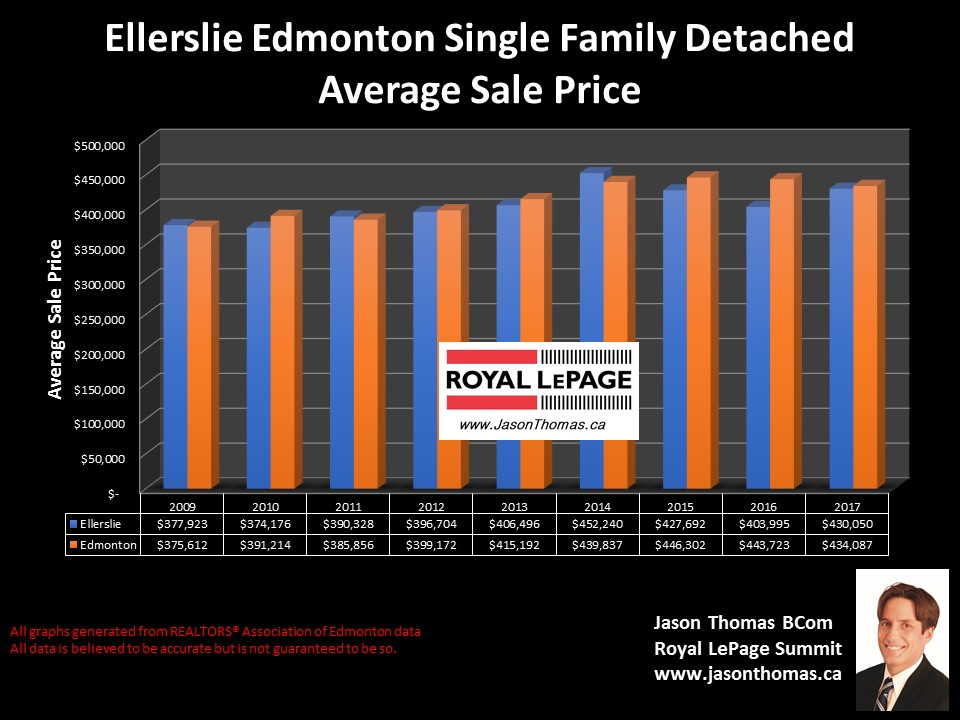 Ellerslile Homes average sale price graph in edmonton