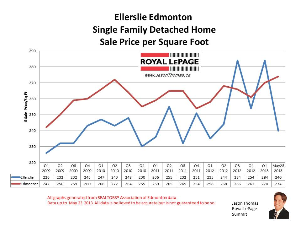 Ellerslie Home sale Prices