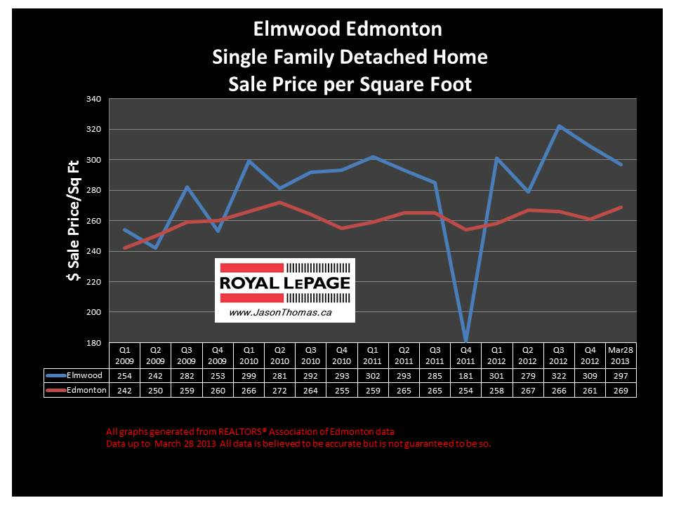 Elmwood Home Sale Prices