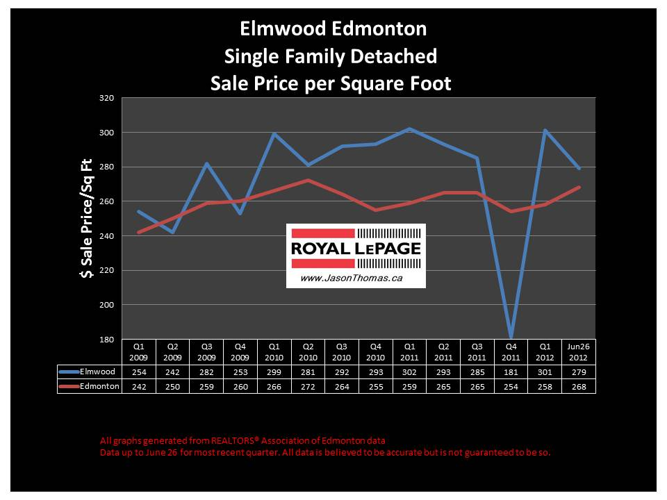 Elmwood west edmonton real estate house sale prices